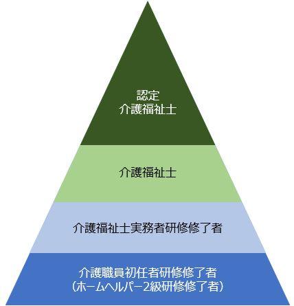 ホーム ヘルパー 2 級 ホームヘルパー2級の取得方法 【ケア資格ナビ】