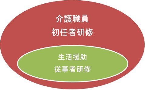 介護職員初任者研修と生活援助従事者研修の関係図
