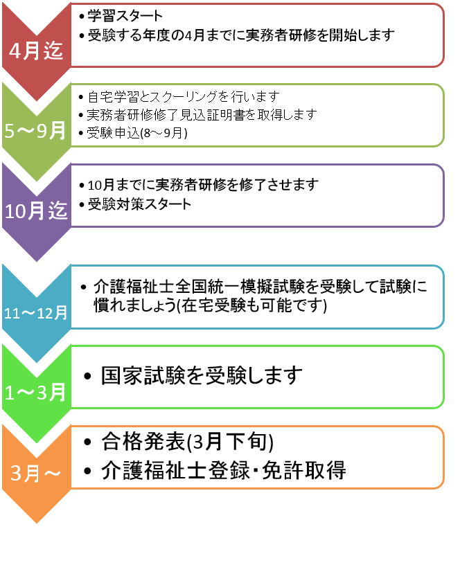 研修 者 実務 介護 士 福祉